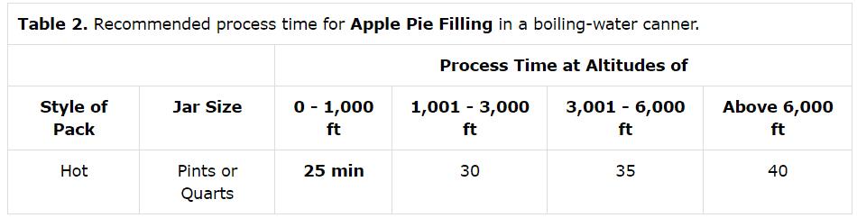 Apple Pie Chart